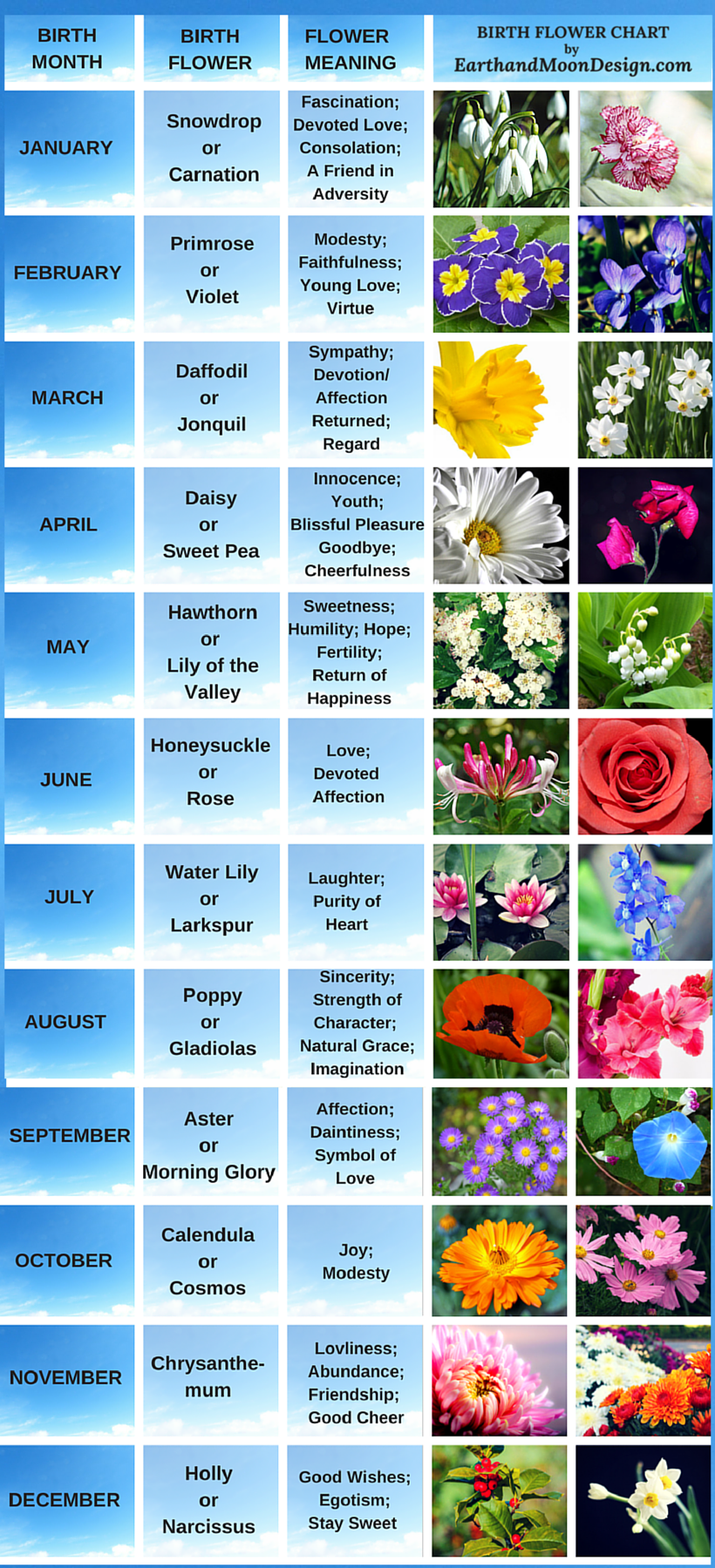 Every month has birthstones, but did you know that each month also has ...